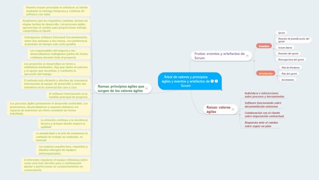 Imagen 1 -El mapa mental al principio de la actividad